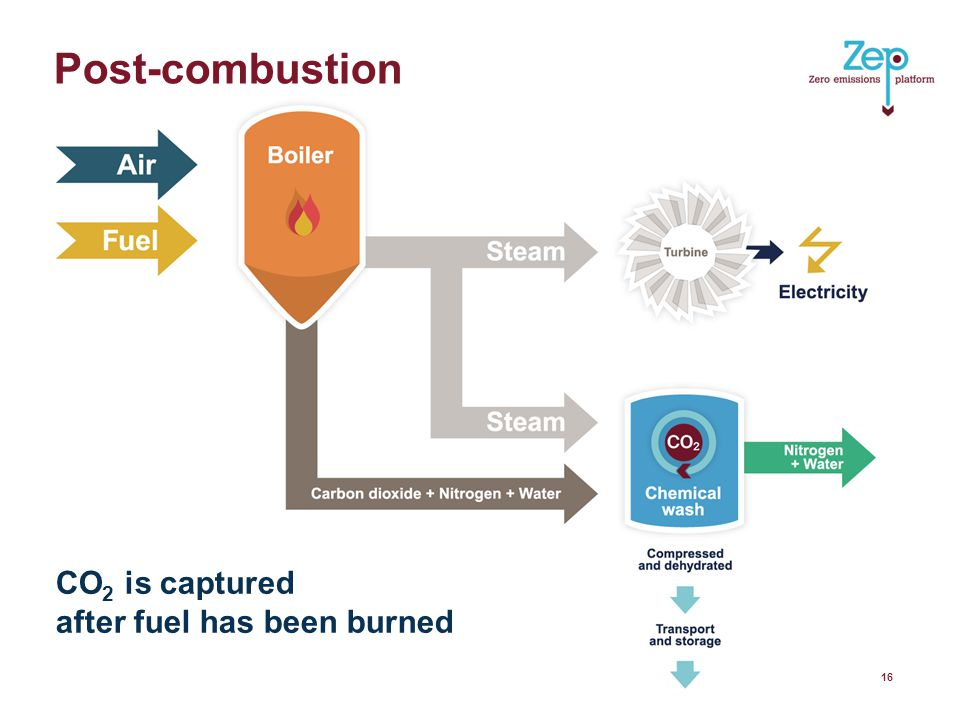 Post-combustion 16 CO 2 is captured after fuel has been burned