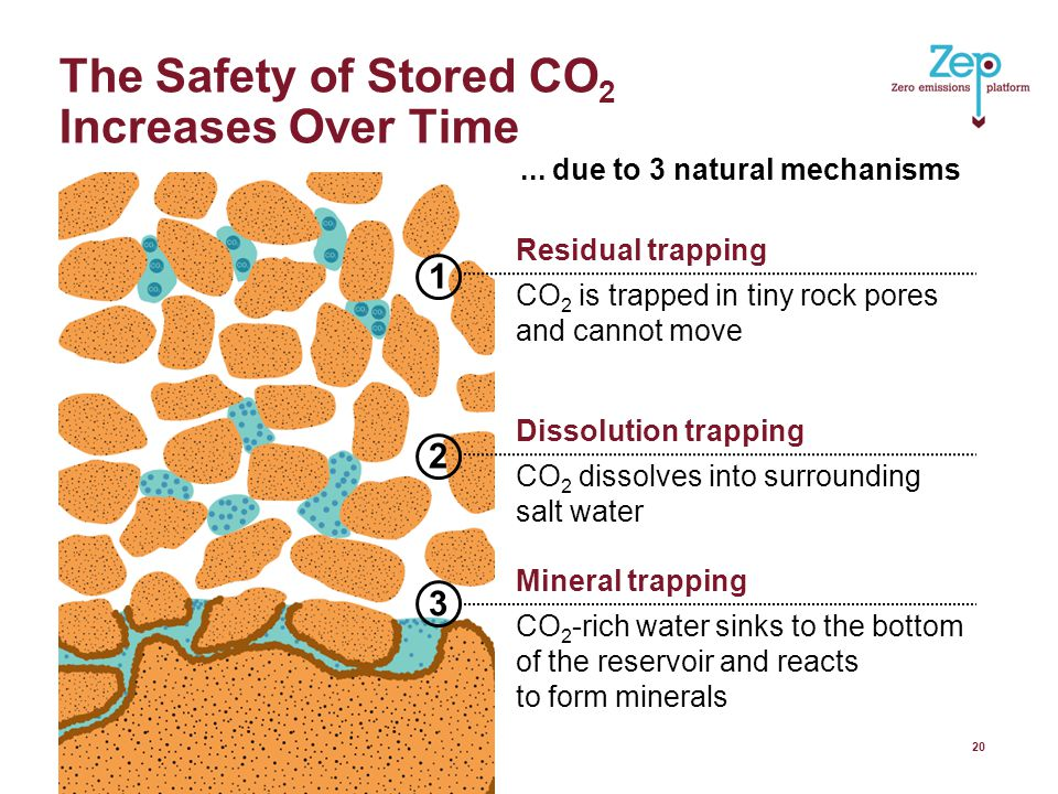 The Safety of Stored CO 2 Increases Over Time 20 Mineral trapping CO 2 -rich water sinks to the bottom of the reservoir and reacts to form minerals Dissolution trapping CO 2 dissolves into surrounding salt water Residual trapping CO 2 is trapped in tiny rock pores and cannot move...