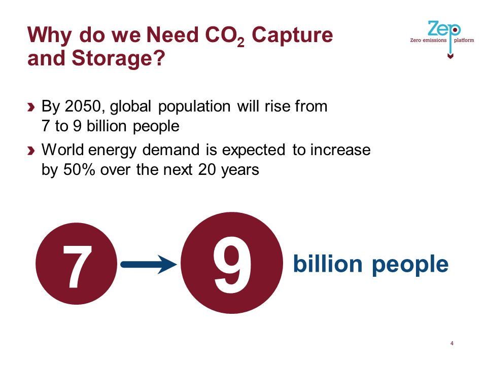 Why do we Need CO 2 Capture and Storage.