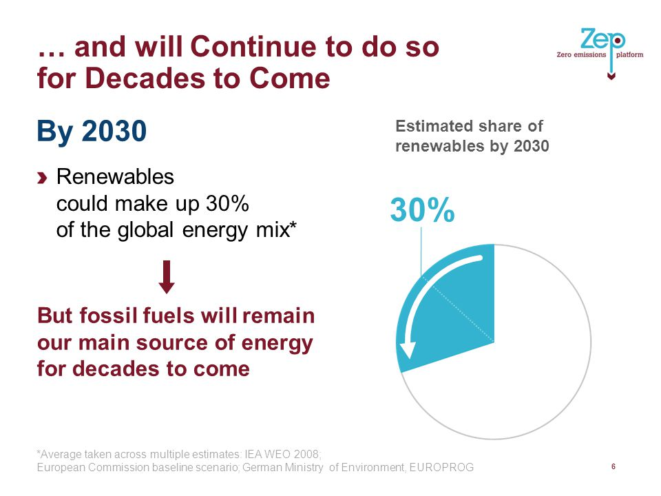 … and will Continue to do so for Decades to Come Renewables could make up 30% of the global energy mix* 6 30% Estimated share of renewables by 2030 But fossil fuels will remain our main source of energy for decades to come By 2030 *Average taken across multiple estimates: IEA WEO 2008; European Commission baseline scenario; German Ministry of Environment, EUROPROG