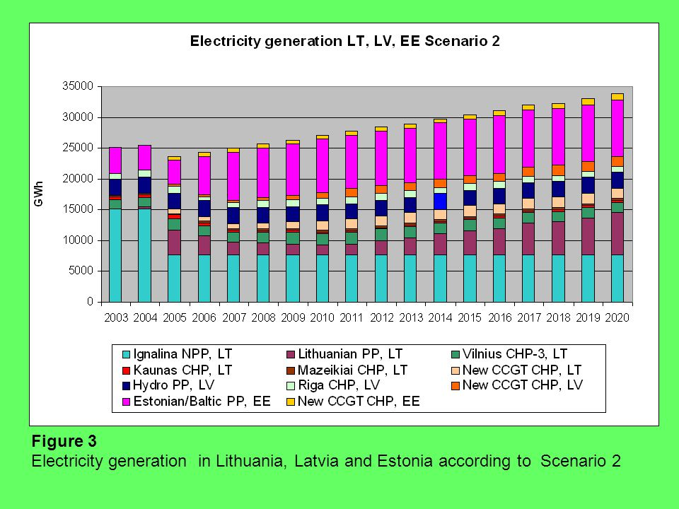 Figure 3 Electricity generation in Lithuania, Latvia and Estonia according to Scenario 2