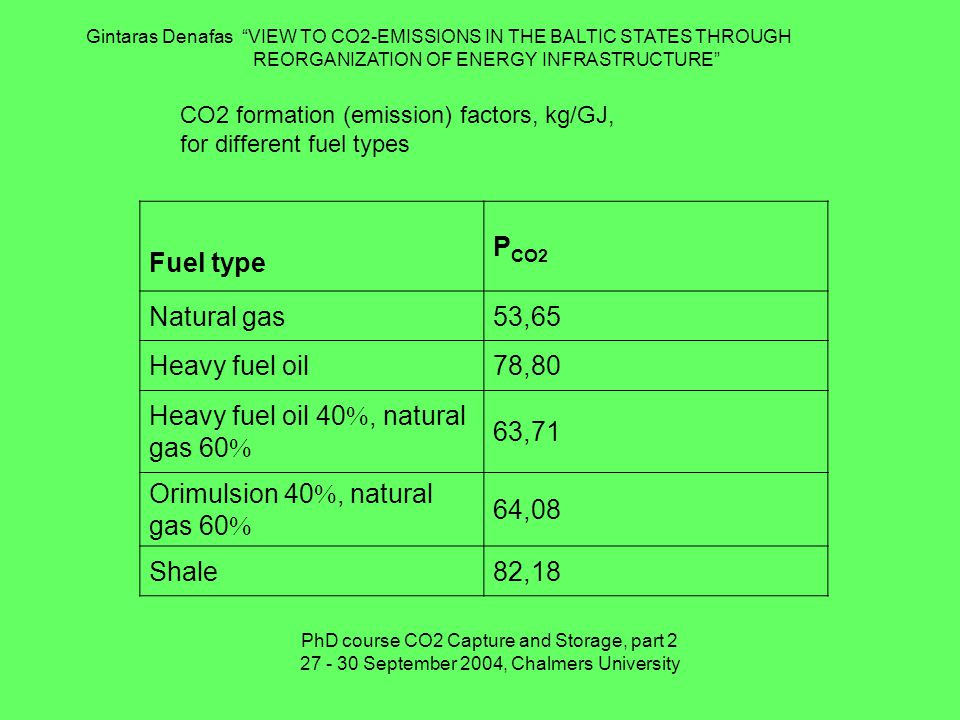 CO2 formation (emission) factors, kg/GJ, for different fuel types Fuel type P CO2 Natural gas53,65 Heavy fuel oil78,80 Heavy fuel oil 40 , natural gas 60  63,71 Orimulsion 40 , natural gas 60  64,08 Shale82,18 Gintaras Denafas VIEW TO CO2-EMISSIONS IN THE BALTIC STATES THROUGH REORGANIZATION OF ENERGY INFRASTRUCTURE PhD course CO2 Capture and Storage, part September 2004, Chalmers University