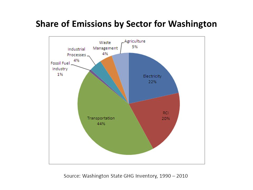 Share of Emissions by Sector for Washington Source: Washington State GHG Inventory, 1990 – 2010