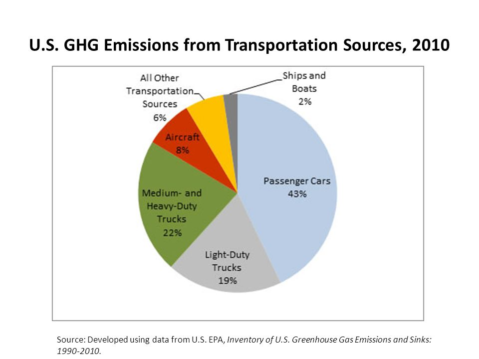 U.S. GHG Emissions from Transportation Sources, 2010 Source: Developed using data from U.S.