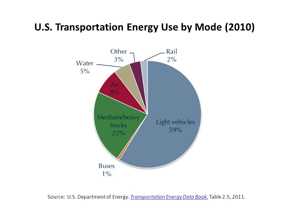 U.S. Transportation Energy Use by Mode (2010) Source: U.S.