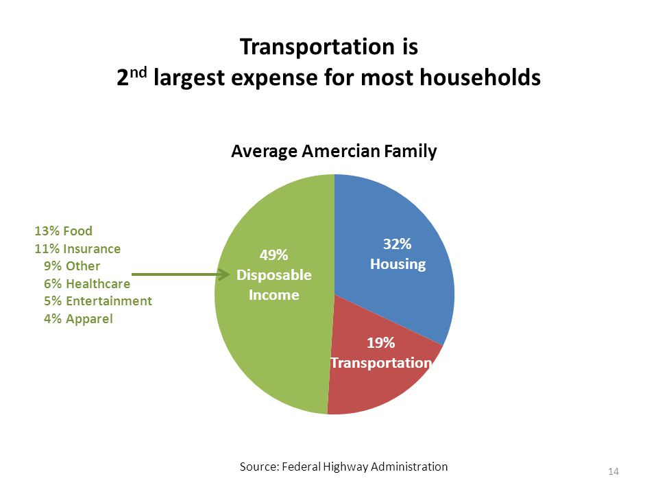 Transportation is 2 nd largest expense for most households 14 49% Disposable Income 19% Transportation 13% Food 11% Insurance 9% Other 6% Healthcare 5% Entertainment 4% Apparel Source: Federal Highway Administration
