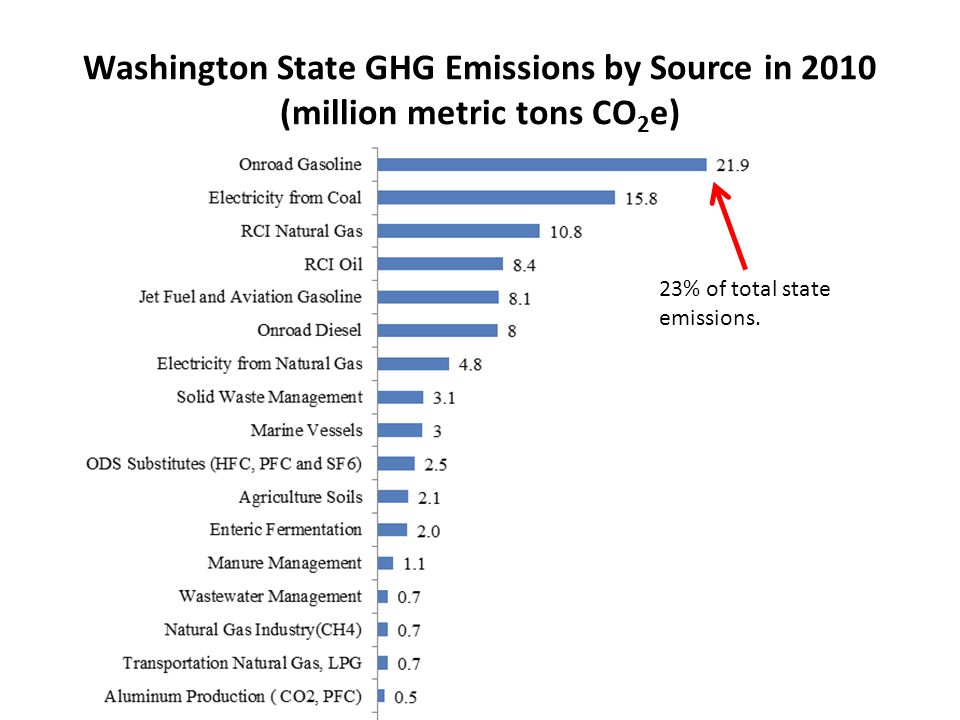 Washington State GHG Emissions by Source in 2010 (million metric tons CO 2 e) 23% of total state emissions.