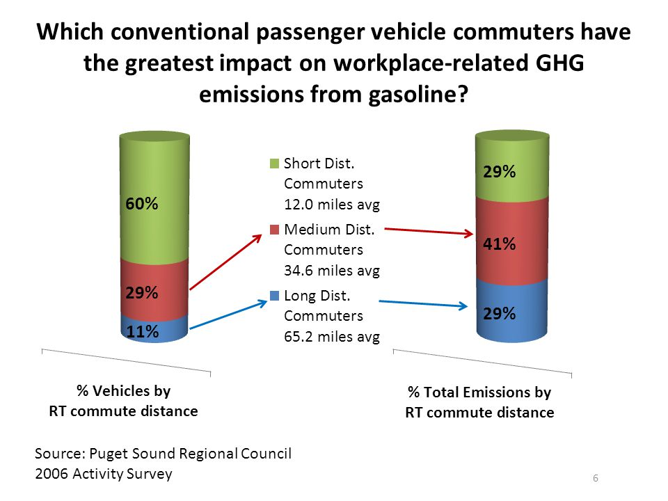 Which conventional passenger vehicle commuters have the greatest impact on workplace-related GHG emissions from gasoline.