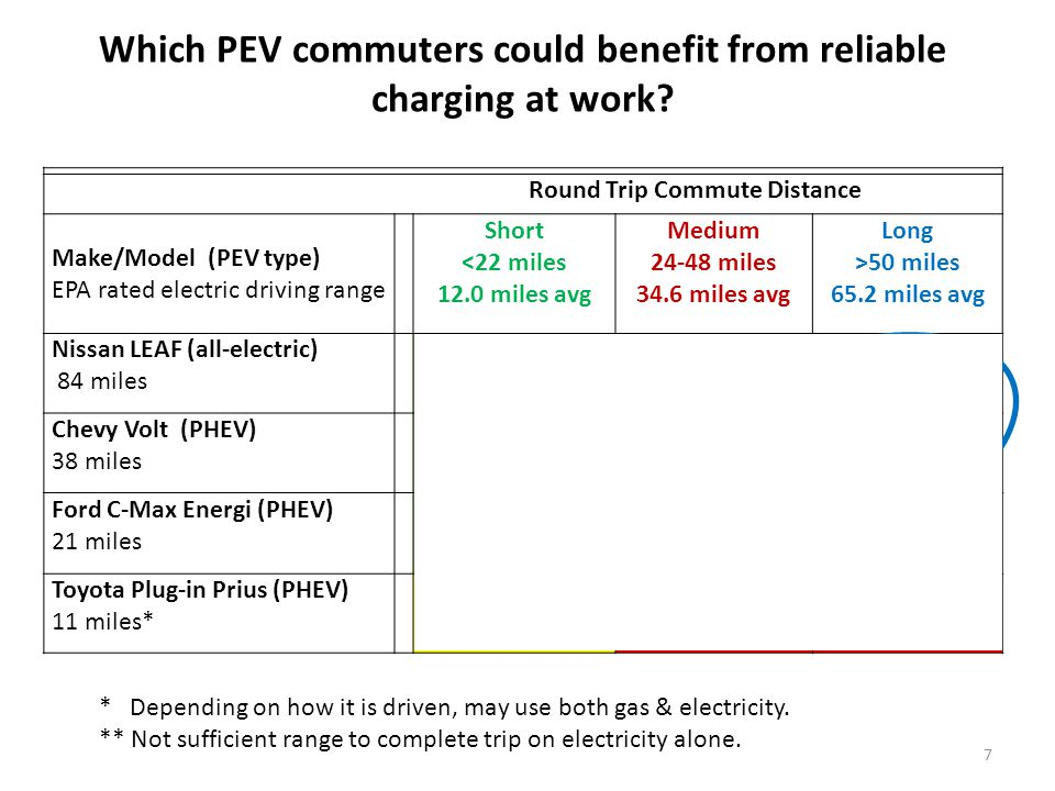 Round Trip Commute Distance Make/Model (PEV type) EPA rated electric driving range Short <22 miles 12.0 miles avg Medium miles 34.6 miles avg Long >50 miles 65.2 miles avg Nissan LEAF (all-electric) 84 miles No Yes Chevy Volt (PHEV) 38 miles NoMaybeYes Ford C-Max Energi (PHEV) 21 miles NoYesYes** Toyota Plug-in Prius (PHEV) 11 miles* MaybeYes** Which PEV commuters could benefit from reliable charging at work.