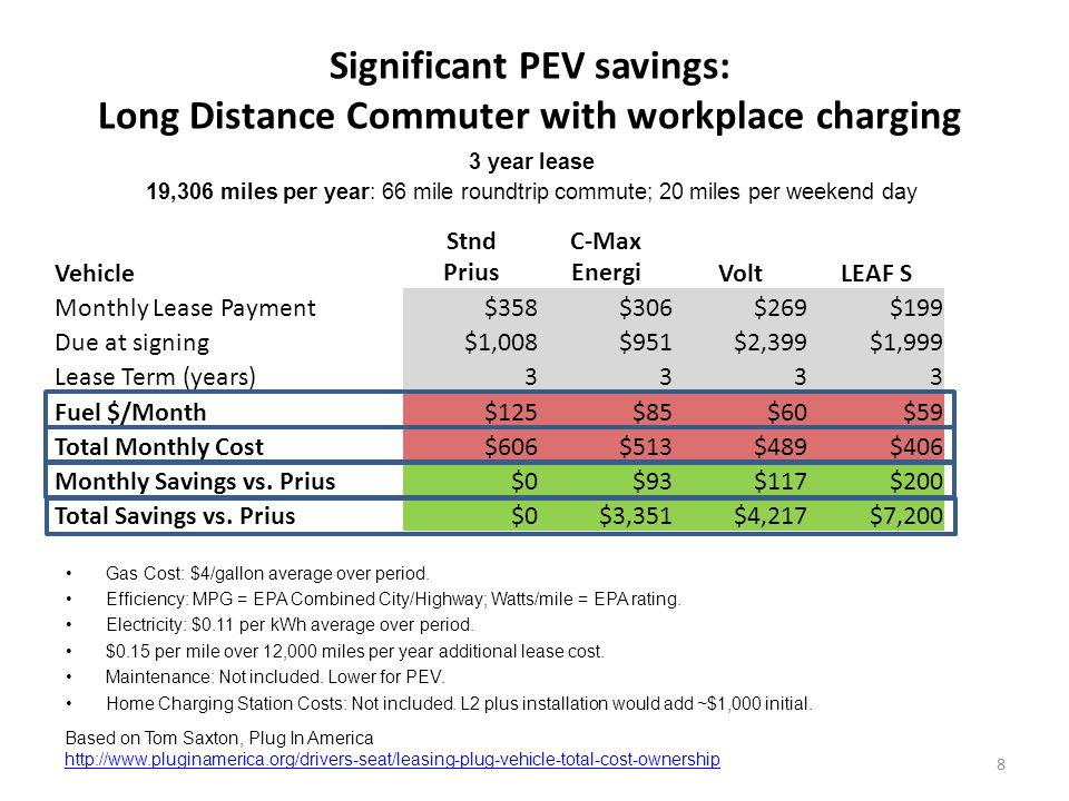Significant PEV savings: Long Distance Commuter with workplace charging 8 3 year lease 19,306 miles per year: 66 mile roundtrip commute; 20 miles per weekend day Based on Tom Saxton, Plug In America   Vehicle Stnd Prius C-Max EnergiVoltLEAF S Monthly Lease Payment$358$306$269$199 Due at signing$1,008$951$2,399$1,999 Lease Term (years)3333 Fuel $/Month$125$85$60$59 Total Monthly Cost$606$513$489$406 Monthly Savings vs.