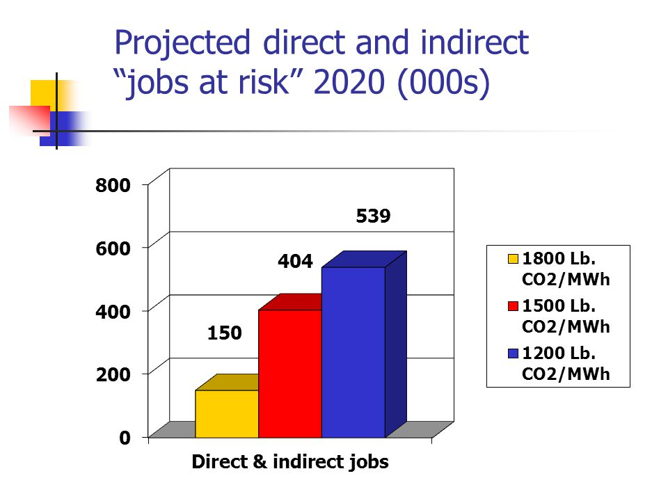 Projected direct and indirect jobs at risk 2020 (000s)