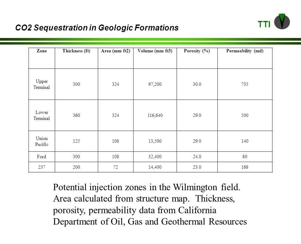 TTI CO2 Sequestration in Geologic Formations ZoneThickness (ft)Area (mm ft2)Volume (mm ft3)Porosity (%)Permeability (md) Upper Terminal , Lower Terminal , Union Pacific , Ford , , Potential injection zones in the Wilmington field.
