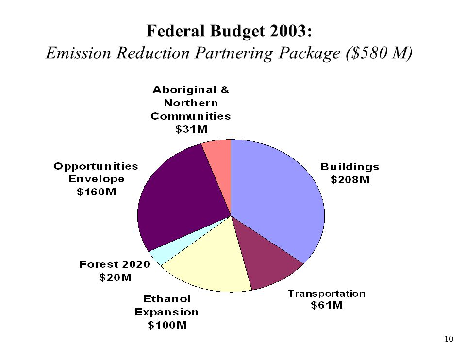 10 Federal Budget 2003: Emission Reduction Partnering Package ($580 M)
