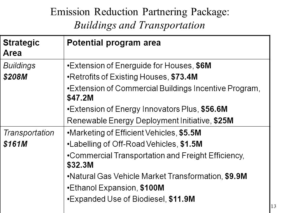 13 Emission Reduction Partnering Package: Buildings and Transportation Strategic Area Potential program area Buildings $208M Extension of Energuide for Houses, $6M Retrofits of Existing Houses, $73.4M Extension of Commercial Buildings Incentive Program, $47.2M Extension of Energy Innovators Plus, $56.6M Renewable Energy Deployment Initiative, $25M Transportation $161M Marketing of Efficient Vehicles, $5.5M Labelling of Off-Road Vehicles, $1.5M Commercial Transportation and Freight Efficiency, $32.3M Natural Gas Vehicle Market Transformation, $9.9M Ethanol Expansion, $100M Expanded Use of Biodiesel, $11.9M
