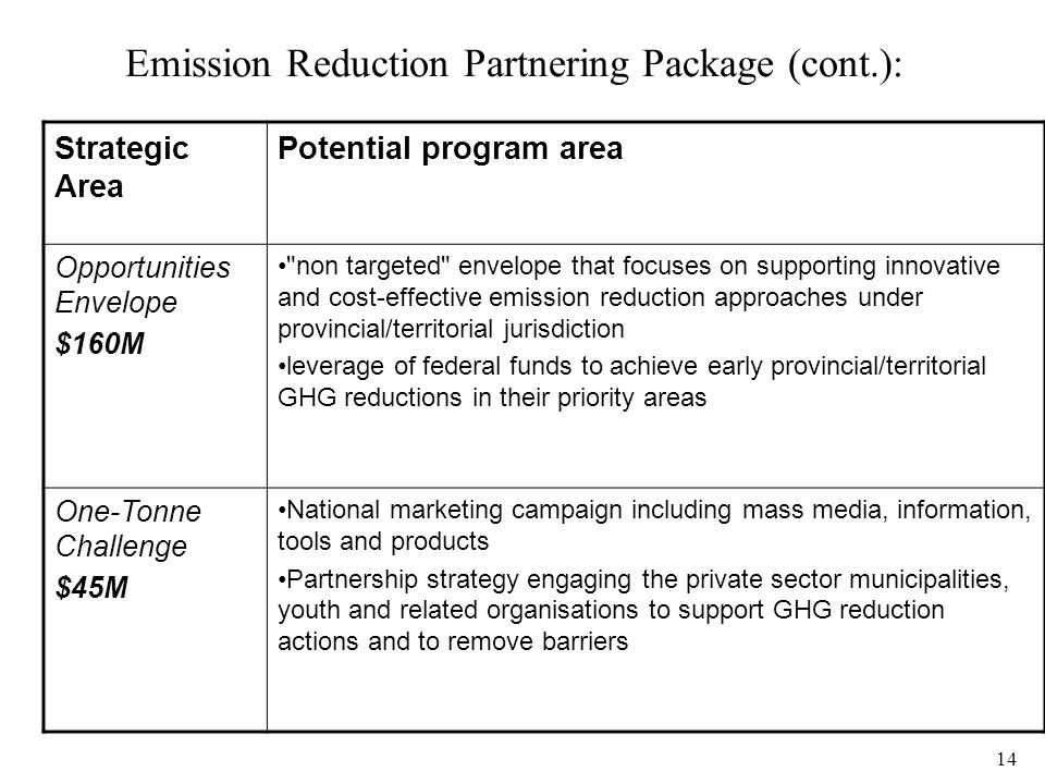 14 Emission Reduction Partnering Package (cont.): Strategic Area Potential program area Opportunities Envelope $160M non targeted envelope that focuses on supporting innovative and cost-effective emission reduction approaches under provincial/territorial jurisdiction leverage of federal funds to achieve early provincial/territorial GHG reductions in their priority areas One-Tonne Challenge $45M National marketing campaign including mass media, information, tools and products Partnership strategy engaging the private sector municipalities, youth and related organisations to support GHG reduction actions and to remove barriers