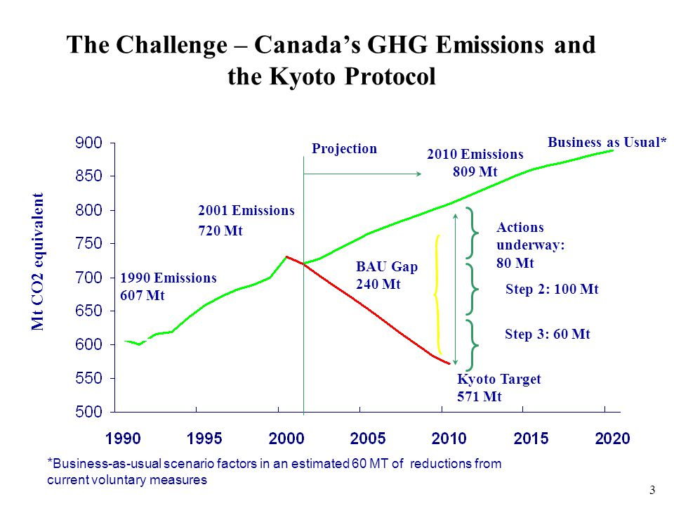 3 Kyoto Target 571 Mt 2010 Emissions 809 Mt 1990 Emissions 607 Mt BAU Gap 240 Mt Projection Mt CO2 equivalent Actions underway: 80 Mt Business as Usual* * Business-as-usual scenario factors in an estimated 60 MT of reductions from current voluntary measures 2001 Emissions 720 Mt Step 2: 100 Mt Step 3: 60 Mt The Challenge – Canada's GHG Emissions and the Kyoto Protocol
