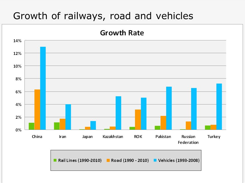 6 Growth of railways, road and vehicles