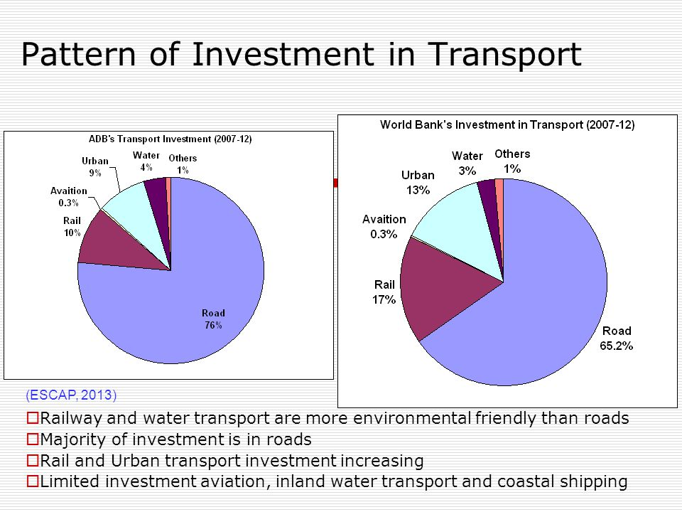 Pattern of Investment in Transport  Railway and water transport are more environmental friendly than roads  Majority of investment is in roads  Rail and Urban transport investment increasing  Limited investment aviation, inland water transport and coastal shipping (ESCAP, 2013)
