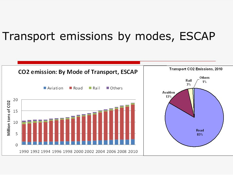 Transport emissions by modes, ESCAP