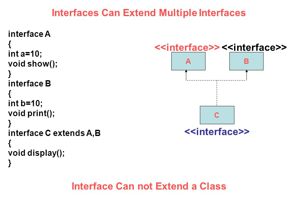 interface A { int a=10; void show(); } interface B { int b=10; void print(); } interface C extends A,B { void display(); } AB C > Interfaces Can Extend Multiple Interfaces Interface Can not Extend a Class