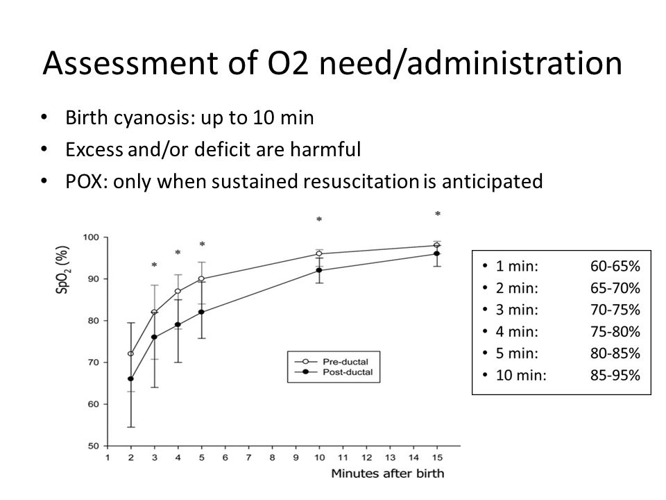 Assessment of O2 need/administration Birth cyanosis: up to 10 min Excess and/or deficit are harmful POX: only when sustained resuscitation is anticipated