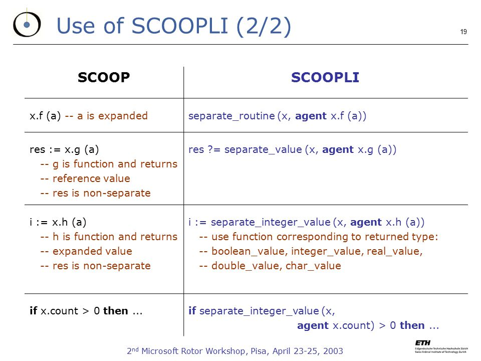 2 nd Microsoft Rotor Workshop, Pisa, April 23-25, Use of SCOOPLI (2/2) SCOOPSCOOPLI x.f (a) -- a is expandedseparate_routine (x, agent x.f (a)) res := x.g (a) -- g is function and returns -- reference value -- res is non-separate res = separate_value (x, agent x.g (a)) i := x.h (a) -- h is function and returns -- expanded value -- res is non-separate i := separate_integer_value (x, agent x.h (a)) -- use function corresponding to returned type: -- boolean_value, integer_value, real_value, -- double_value, char_value if x.count > 0 then...if separate_integer_value (x, agent x.count) > 0 then...