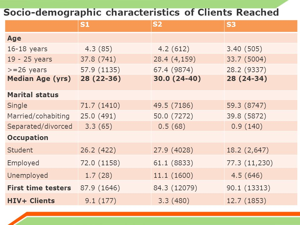 Socio-demographic characteristics of Clients Reached S1 S2 S3 Age years 4.3 (85) 4.2 (612)3.40 (505) years37.8 (741)28.4 (4,159)33.7 (5004) >=26 years57.9 (1135)67.4 (9874)28.2 (9337) Median Age (yrs)28 (22-36)30.0 (24-40) 28 (24-34) Marital status Single71.7 (1410)49.5 (7186)59.3 (8747) Married/cohabiting25.0 (491)50.0 (7272)39.8 (5872) Separated/divorced 3.3 (65) 0.5 (68) 0.9 (140) Occupation Student26.2 (422)27.9 (4028)18.2 (2,647) Employed72.0 (1158)61.1 (8833)77.3 (11,230) Unemployed 1.7 (28)11.1 (1600) 4.5 (646) First time testers87.9 (1646)84.3 (12079)90.1 (13313) HIV+ Clients 9.1 (177) 3.3 (480)12.7 (1853)