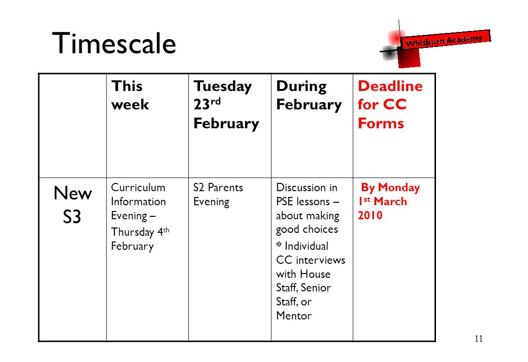 11 Timescale This week Tuesday 23 rd February During February Deadline for CC Forms New S3 Curriculum Information Evening – Thursday 4 th February S2 Parents Evening Discussion in PSE lessons – about making good choices * Individual CC interviews with House Staff, Senior Staff, or Mentor By Monday 1 st March 2010