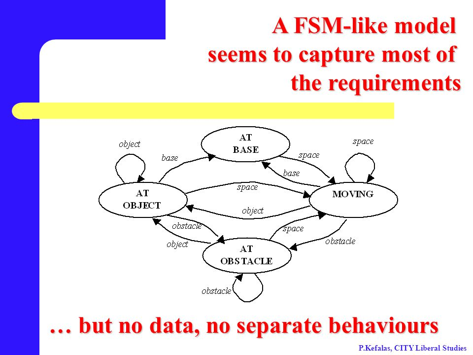 A FSM-like model seems to capture most of the requirements … but no data, no separate behaviours P.Kefalas, CITY Liberal Studies