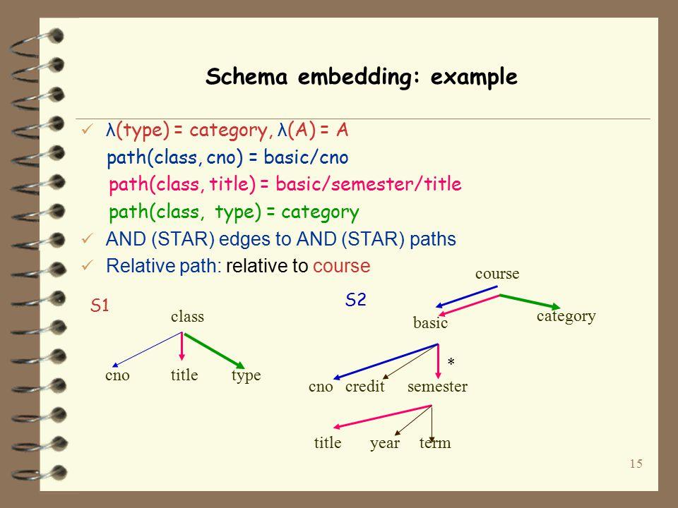 1 Information Preserving XML Schema Embedding Philip