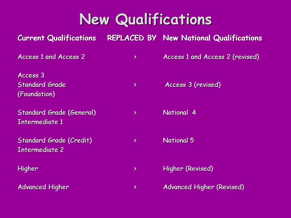 New Qualifications Current Qualifications REPLACED BY New National Qualifications Access 1 and Access 2 > Access 1 and Access 2 (revised) Access 3 Standard Grade > Access 3 (revised) (Foundation) Standard Grade (General) > National 4 Intermediate 1 Standard Grade (Credit) > National 5 Intermediate 2 Higher > Higher (Revised) Advanced Higher > Advanced Higher (Revised)