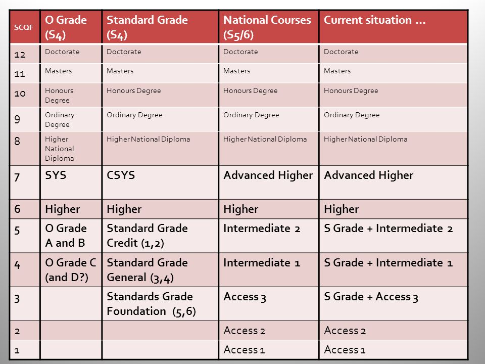 SCQF O Grade (S4) Standard Grade (S4) National Courses (S5/6) Current situation … 12 Doctorate 11 Masters 10 Honours Degree 9 Ordinary Degree 8 Higher National Diploma 7SYSCSYSAdvanced Higher 6Higher 5O Grade A and B Standard Grade Credit (1,2) Intermediate 2S Grade + Intermediate 2 4O Grade C (and D ) Standard Grade General (3,4) Intermediate 1S Grade + Intermediate 1 3Standards Grade Foundation (5,6) Access 3S Grade + Access 3 2Access 2 1Access 1