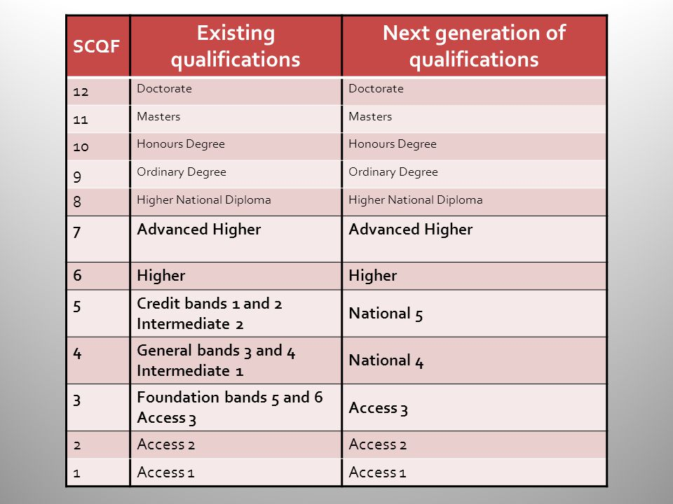 SCQF Existing qualifications Next generation of qualifications 12 Doctorate 11 Masters 10 Honours Degree 9 Ordinary Degree 8 Higher National Diploma 7Advanced Higher 6Higher 5Credit bands 1 and 2 Intermediate 2 National 5 4General bands 3 and 4 Intermediate 1 National 4 3Foundation bands 5 and 6 Access 3 2Access 2 1Access 1