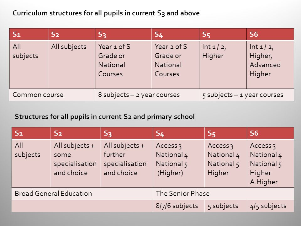 S1S2S3S4S5S6 All subjects Year 1 of S Grade or National Courses Year 2 of S Grade or National Courses Int 1 / 2, Higher Int 1 / 2, Higher, Advanced Higher Common course8 subjects – 2 year courses5 subjects – 1 year courses S1S2S3S4S5S6 All subjects All subjects + some specialisation and choice All subjects + further specialisation and choice Access 3 National 4 National 5 (Higher) Access 3 National 4 National 5 Higher Access 3 National 4 National 5 Higher A.Higher Broad General EducationThe Senior Phase 8/7/6 subjects5 subjects4/5 subjects Curriculum structures for all pupils in current S3 and above Structures for all pupils in current S2 and primary school