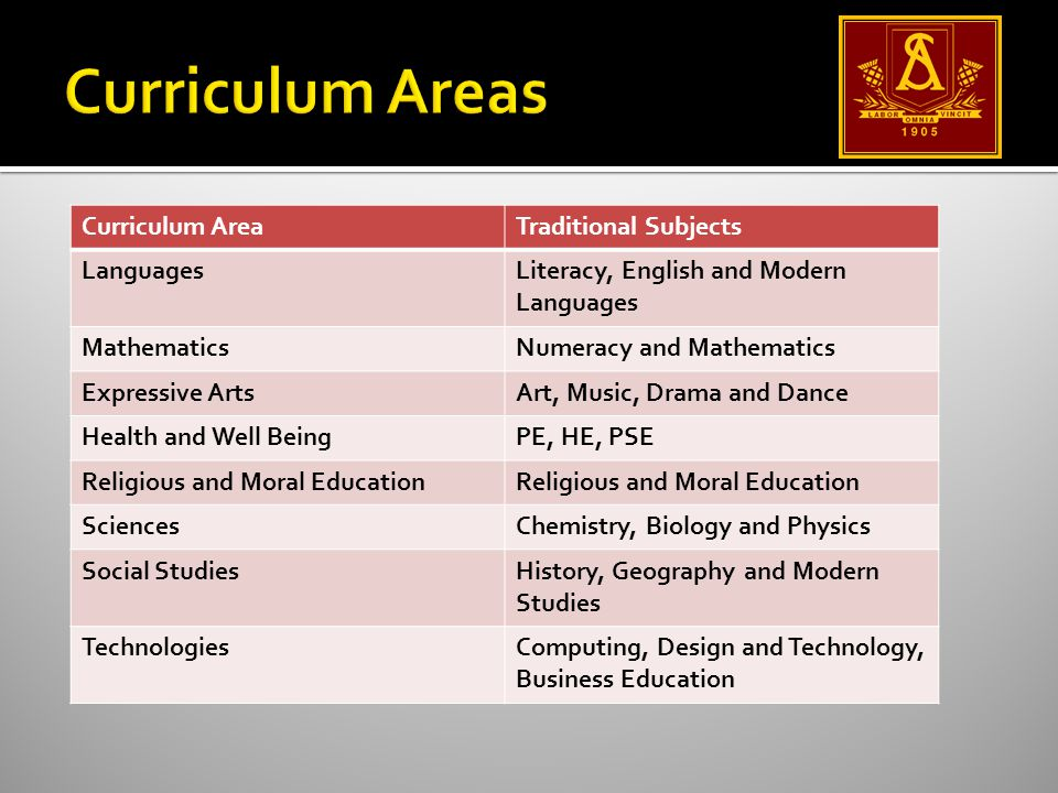 Curriculum AreaTraditional Subjects LanguagesLiteracy, English and Modern Languages MathematicsNumeracy and Mathematics Expressive ArtsArt, Music, Drama and Dance Health and Well BeingPE, HE, PSE Religious and Moral Education SciencesChemistry, Biology and Physics Social StudiesHistory, Geography and Modern Studies TechnologiesComputing, Design and Technology, Business Education