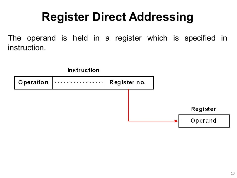 13 Register Direct Addressing The operand is held in a register which is specified in instruction.