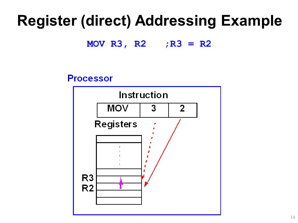 14 Register (direct) Addressing Example MOV R3, R2 ;R3 = R2