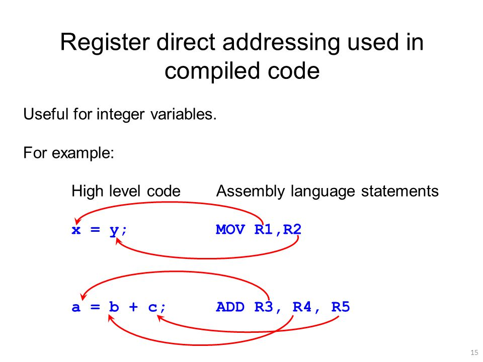15 Register direct addressing used in compiled code Useful for integer variables.