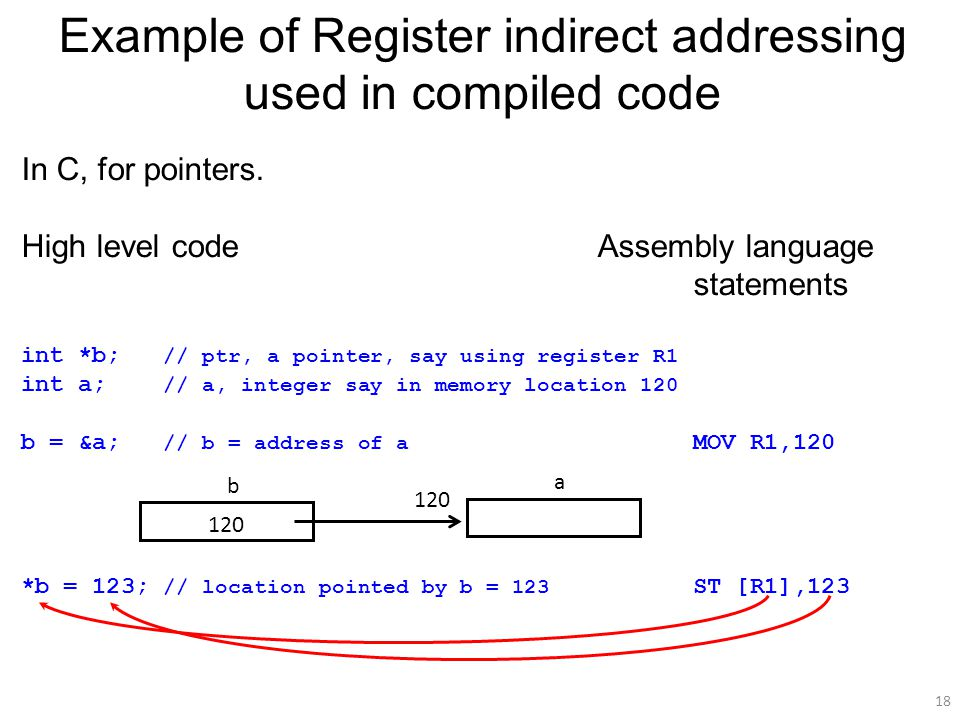 18 Example of Register indirect addressing used in compiled code In C, for pointers.