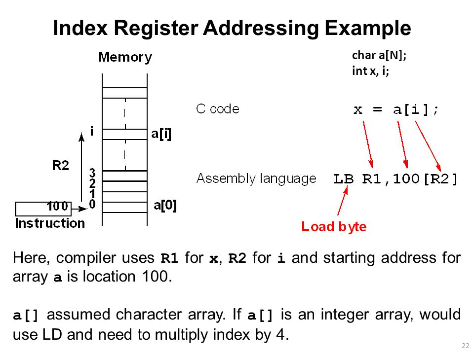 22 Index Register Addressing Example Here, compiler uses R1 for x, R2 for i and starting address for array a is location 100.