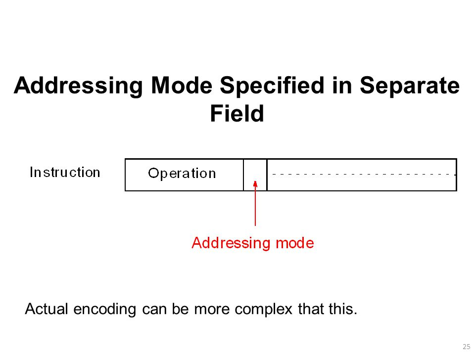 25 Addressing Mode Specified in Separate Field Actual encoding can be more complex that this.