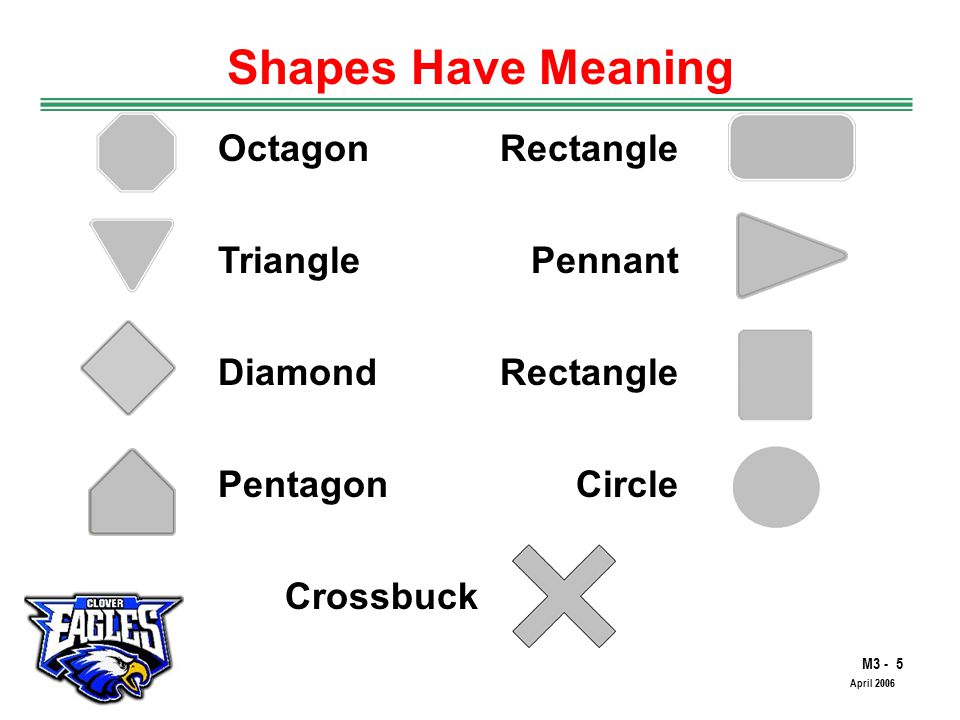 M3 - 5 The Road to Skilled Driving April 2006 Shapes Have Meaning OctagonRectangle Triangle Diamond Pentagon Pennant Rectangle Circle Crossbuck