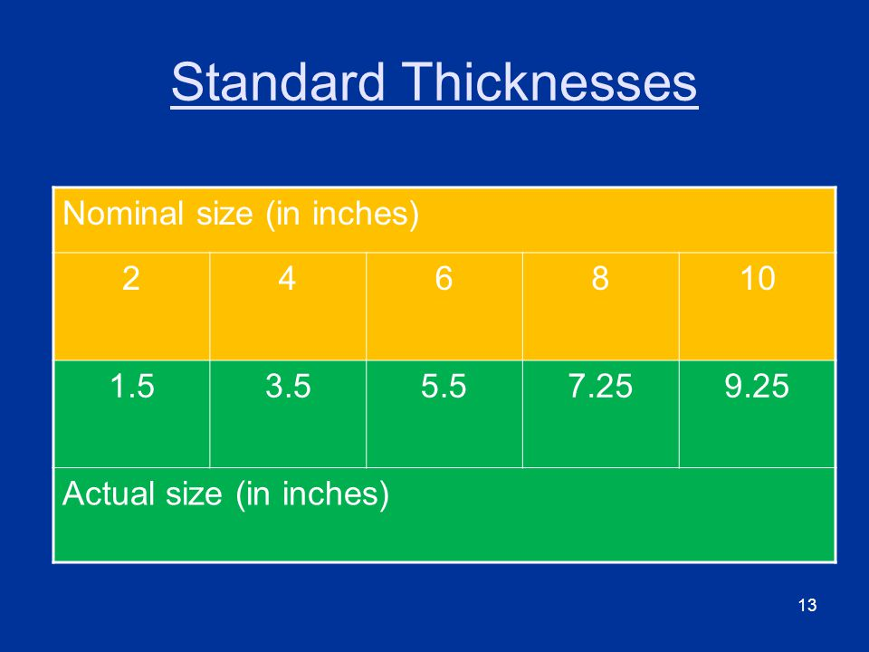 13 Standard Thicknesses Nominal size (in inches) Actual size (in inches)