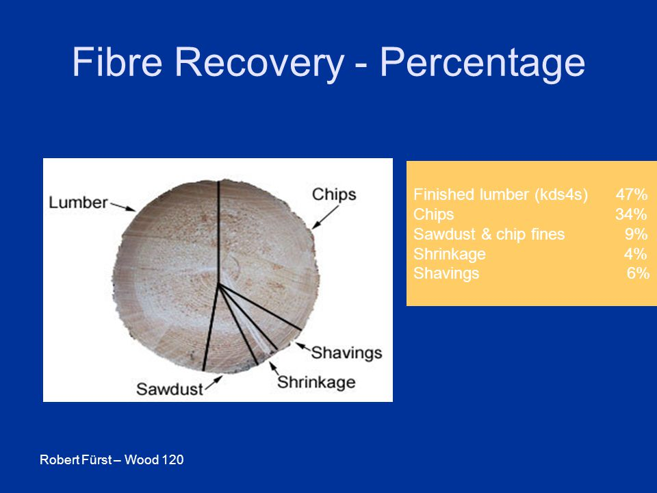 Robert Fürst – Wood 120 Fibre Recovery - Percentage Finished lumber (kds4s) 47% Chips 34% Sawdust & chip fines 9% Shrinkage 4% Shavings 6%