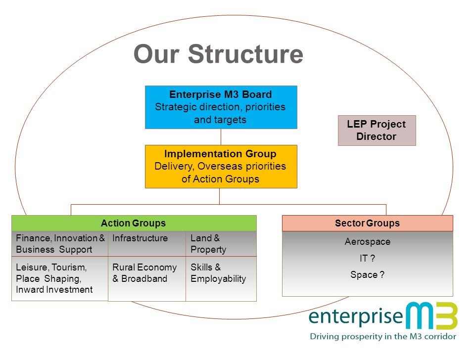 Our Structure Enterprise M3 Board Strategic direction, priorities and targets Implementation Group Delivery, Overseas priorities of Action Groups LEP Project Director Finance, Innovation & Business Support Leisure, Tourism, Place Shaping, Inward Investment Infrastructure Rural Economy & Broadband Land & Property Skills & Employability Action Groups Aerospace IT .