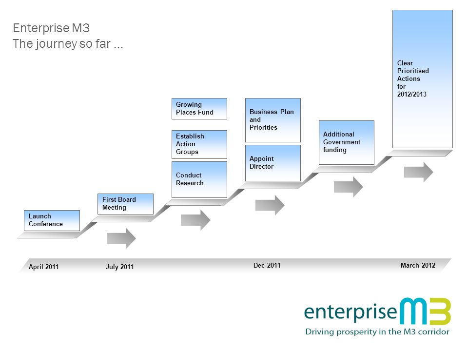 Enterprise M3 The journey so far … April 2011July 2011 Dec 2011 March 2012 Clear Prioritised Actions for 2012/2013 Launch Conference First Board Meeting Conduct Research Establish Action Groups Appoint Director Business Plan and Priorities Growing Places Fund Additional Government funding