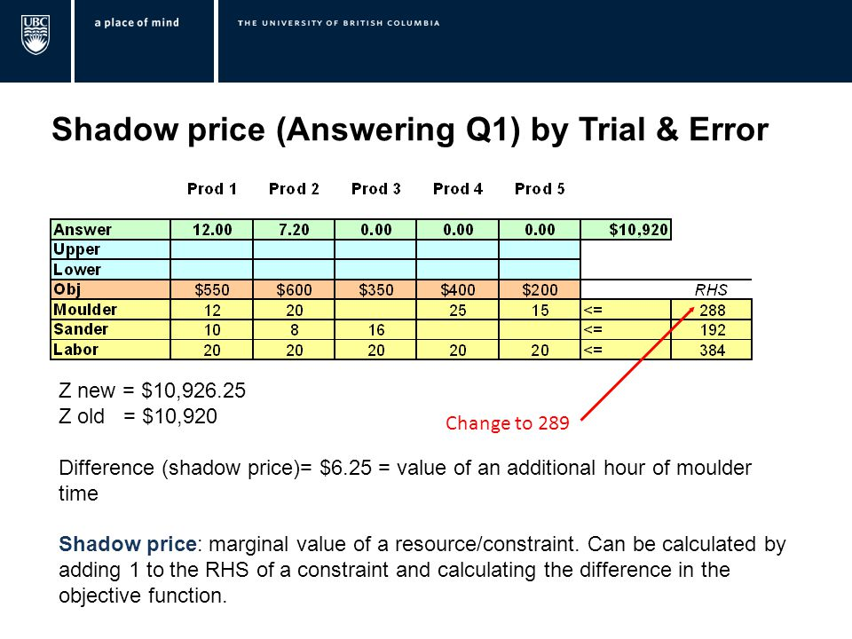 Shadow price (Answering Q1) by Trial & Error Change to 289 Z new = $10, Z old = $10,920 Difference (shadow price)= $6.25 = value of an additional hour of moulder time Shadow price: marginal value of a resource/constraint.