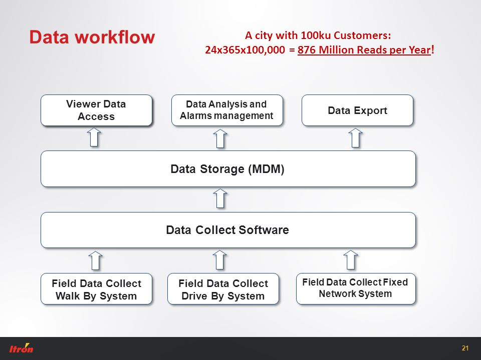 21 Data workflow A city with 100ku Customers: 24x365x100,000 = 876 Million Reads per Year !