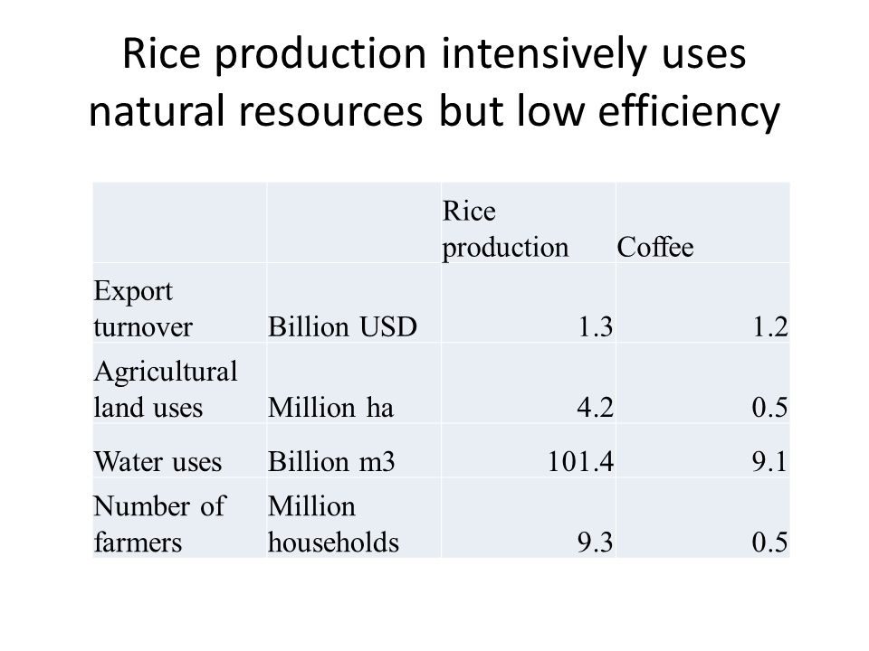 Rice production intensively uses natural resources but low efficiency Rice productionCoffee Export turnoverBillion USD Agricultural land usesMillion ha Water usesBillion m Number of farmers Million households9.30.5