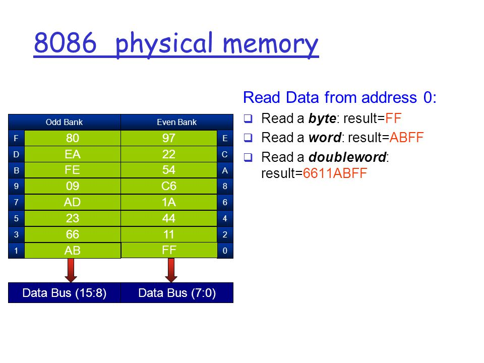 8086 physical memory Read Data from address 0:  Read a byte: result=FF  Read a word: result=ABFF  Read a doubleword: result=6611ABFF AB 1 FF DE 0146 F124 E B D F A C E Odd BankEven Bank Data Bus (15:8)Data Bus (7:0) E F1 E F1 E F1 E F1 E F1 E DE F1 E DE F1 E DE F1 E DE F1 E DE F1 E FF DE F1 E AB FF AAD 09C6 54FE EA
